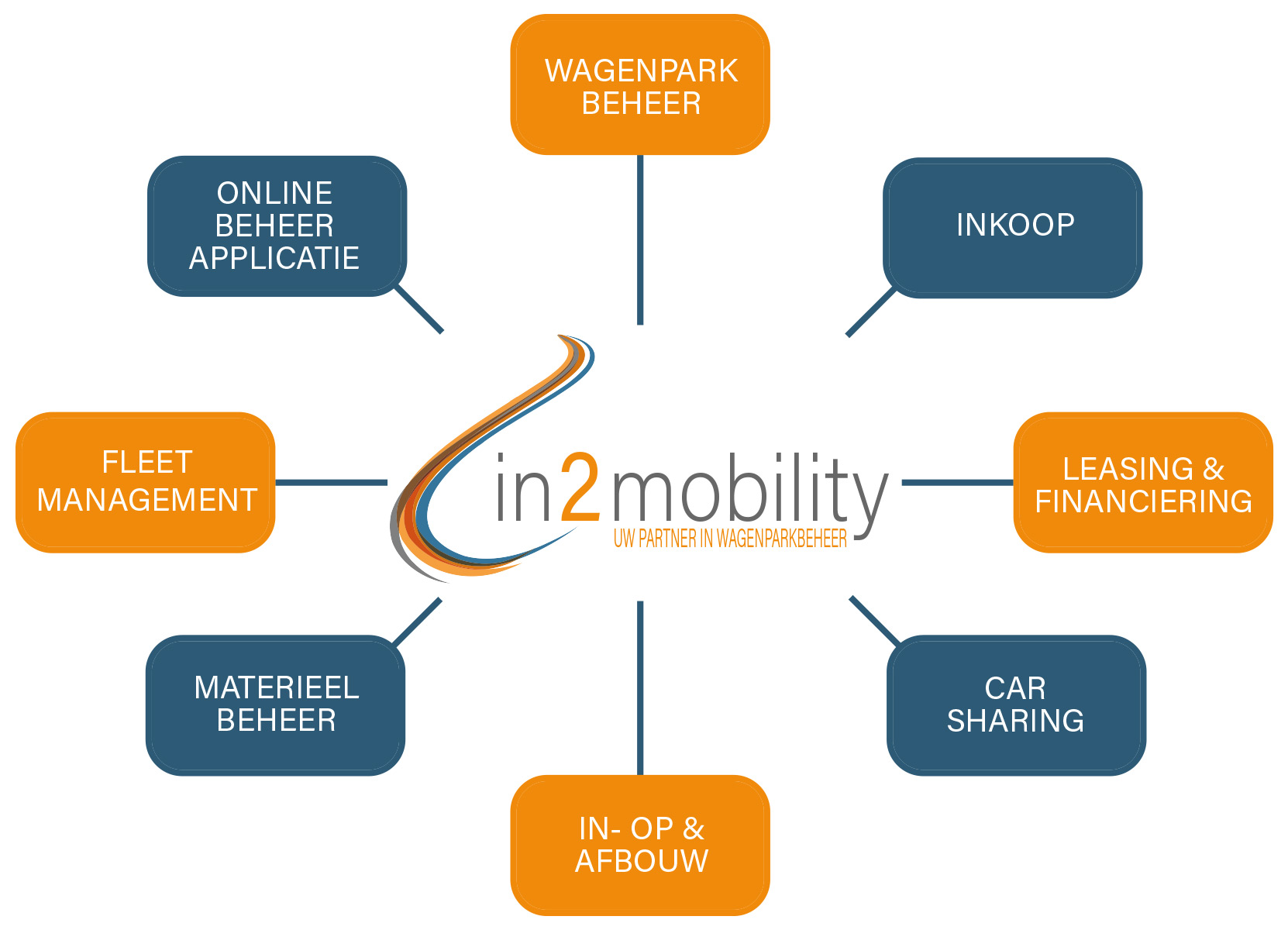 IN2mobility-Mindmap